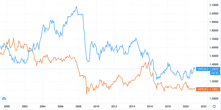 Graph comparing exchange rates of sterling against dollar and euro