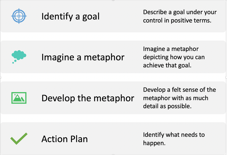 A four-step guide to using metaphors