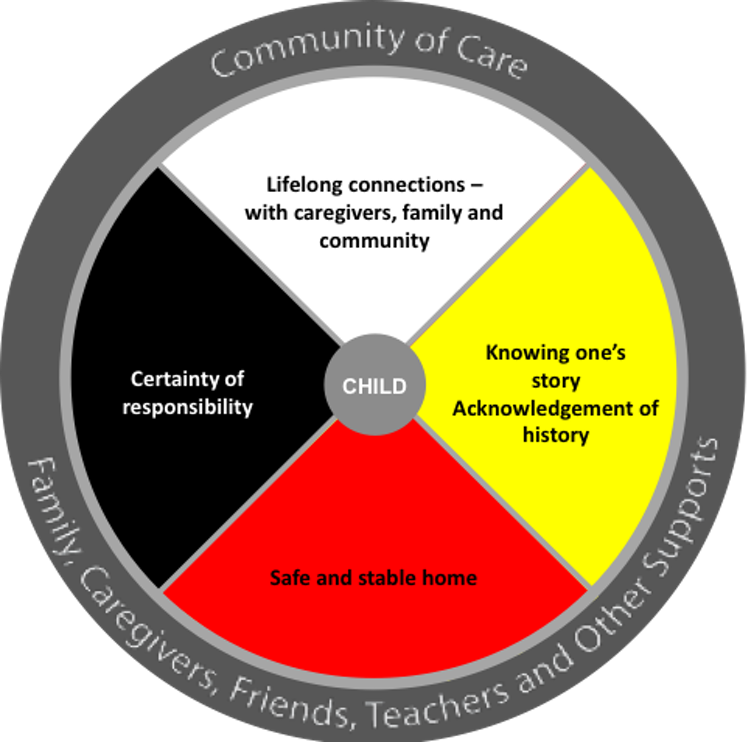 a diagram showing a medicine wheel model of child belonging and development