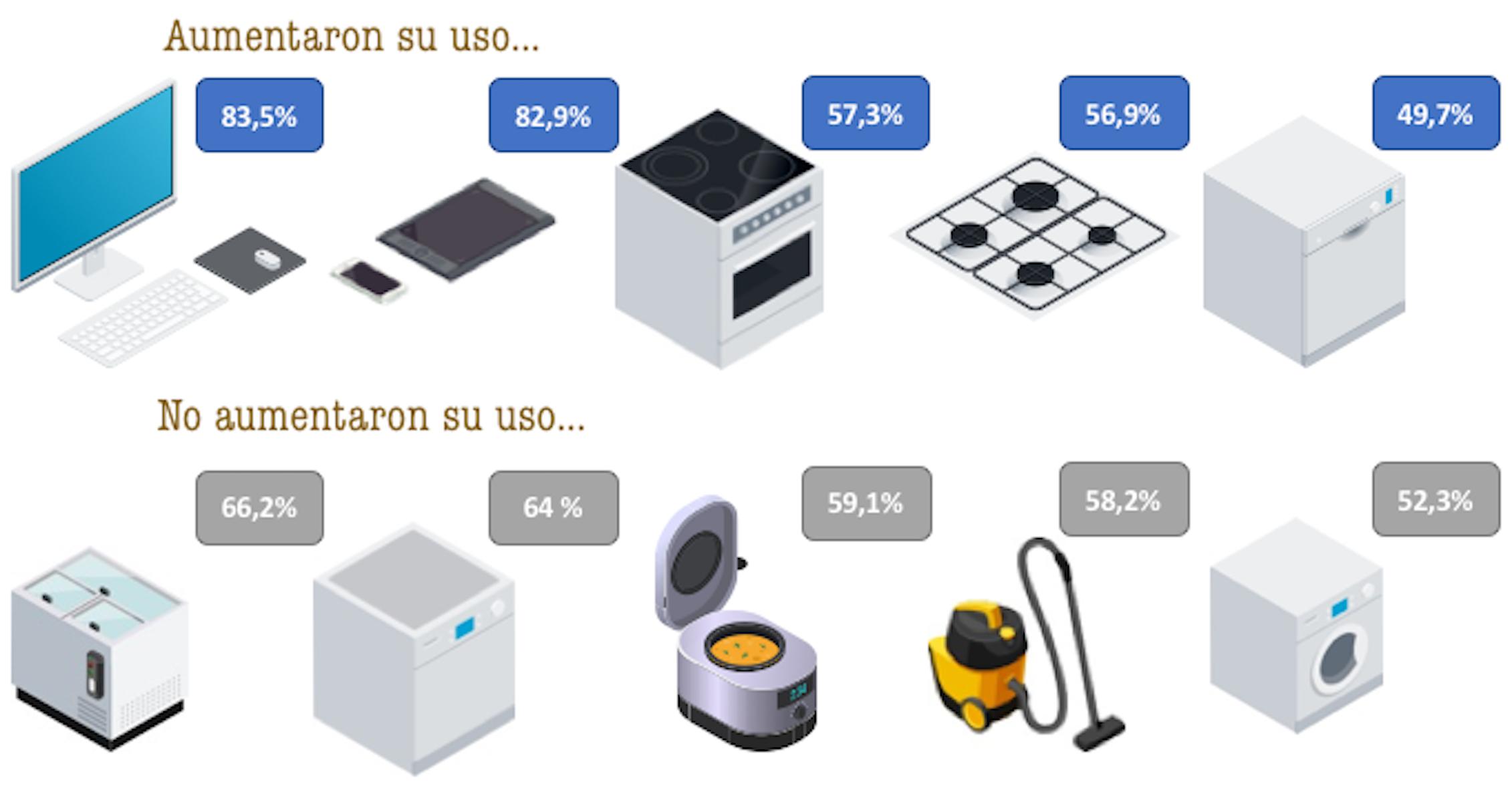Incremento de uso del equipamiento doméstico durante el confinamiento.Elaboración propia a partir de los resultados del proyecto COVID-HAB,Author provided