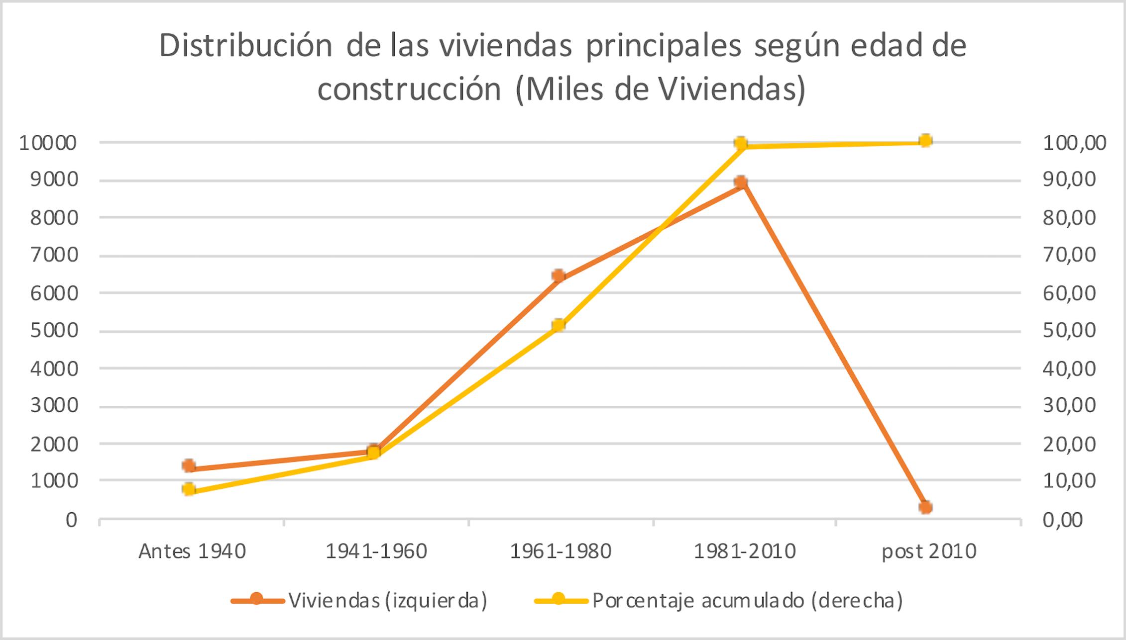 Distribución de las viviendas principales según edad de construcción (miles de viviendas).Elaboración propia a partir de los datos de la Estrategia de Rehabilitación Energética en el Sector de la Edificación en España (ERESEE, 2020), según MITMA a partir de Encuesta Continua de Hogares 2018 (INE).