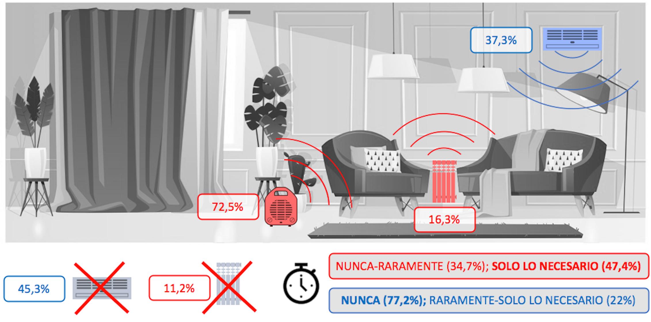 Disponibilidad y tipo de sistemas de climatización en las viviendas españolas. Uso durante el confinamiento.Elaboración propia a partir de los resultados del proyecto COVID-HAB.