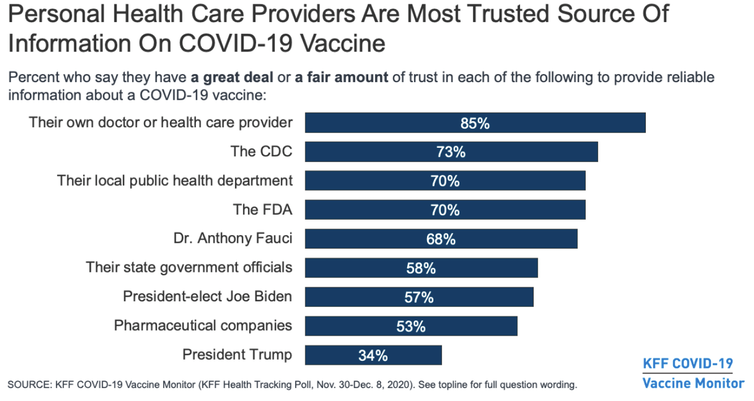 A chart showing how personal health care providers are the most trusted source of Information on the COVID-19 vaccine.