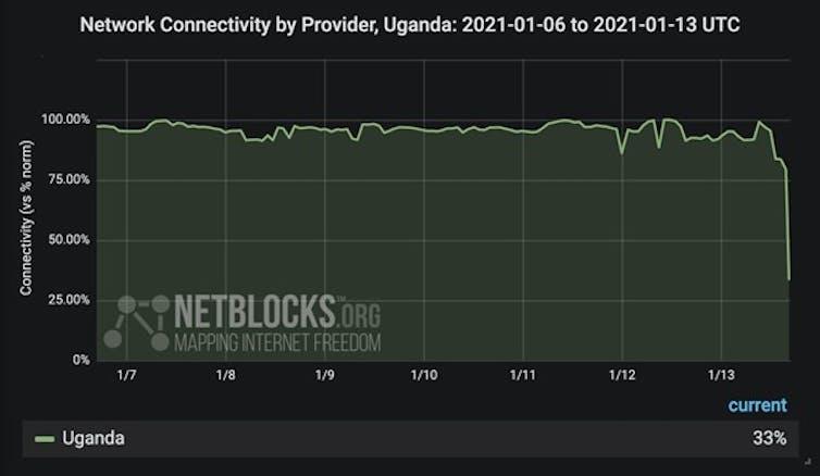 Graph showing internet usage in Uganda falling sharply after social media ban.