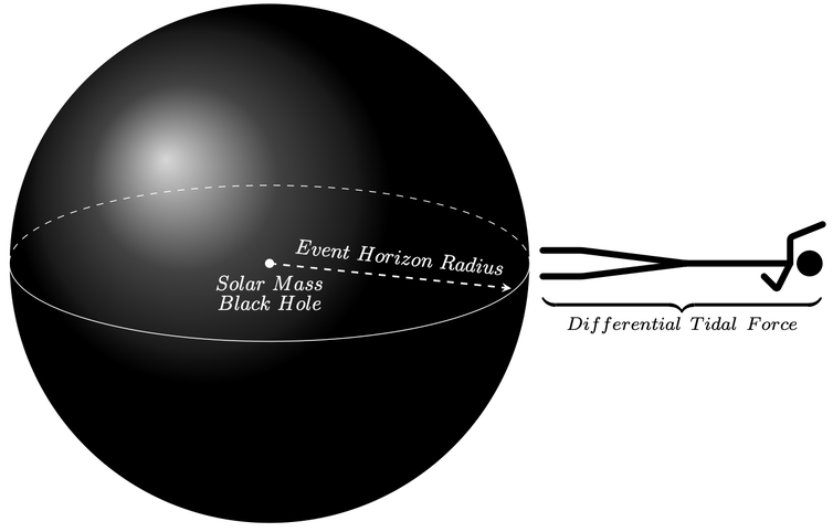 A diagram of an elongated stick-figure standing on the outside of a black globe of equal width.