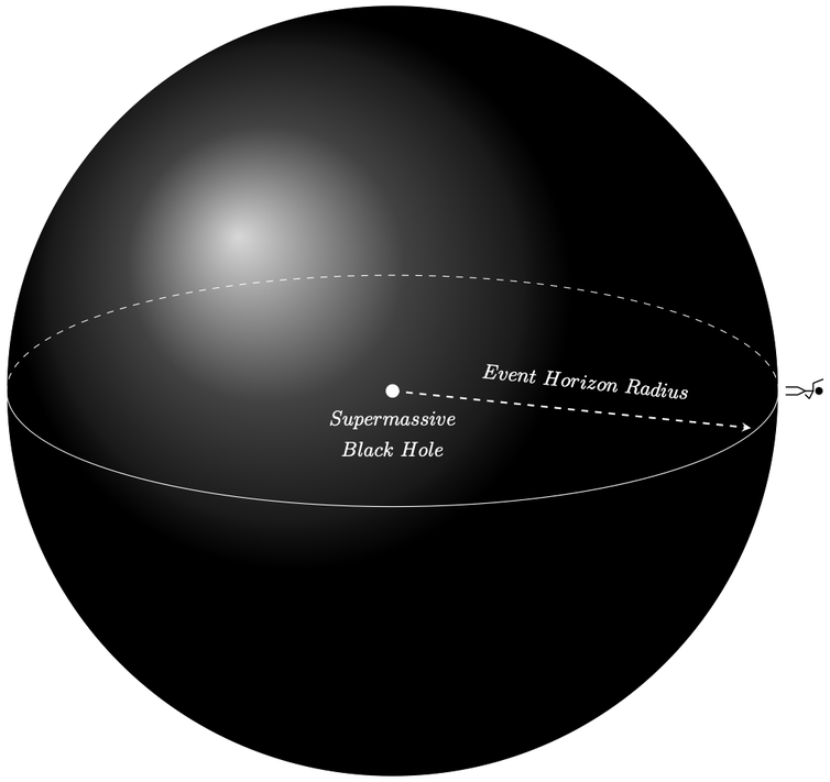 A diagram of a tiny stick-figure standing on the outside of a very big black globe.