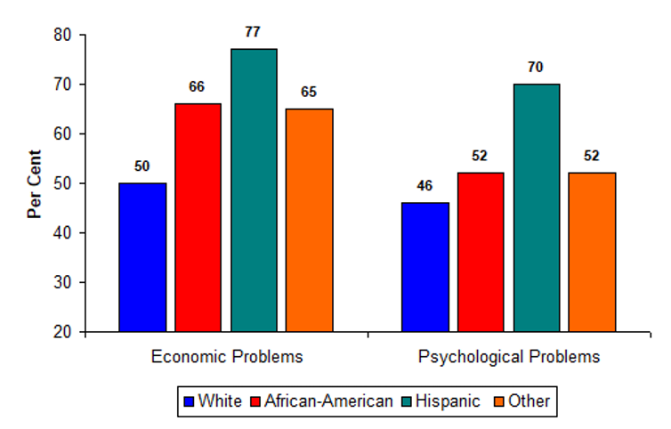 Bar chart showing economic and psychological problems lowest for white people, slightly higher for African-Americans, highest for Hispanic people.