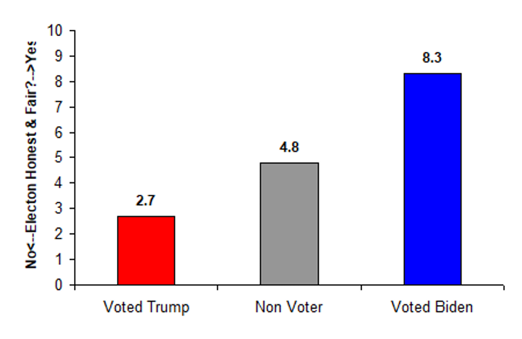 Bar chart showing Trump voters much more likely to view election unfavourably than Biden voters or non-voters.