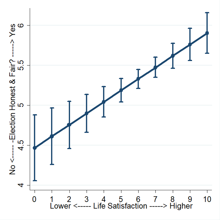 Line/range graph showing people's judgements on the 2020 election correlated with their general level of life satisfaction