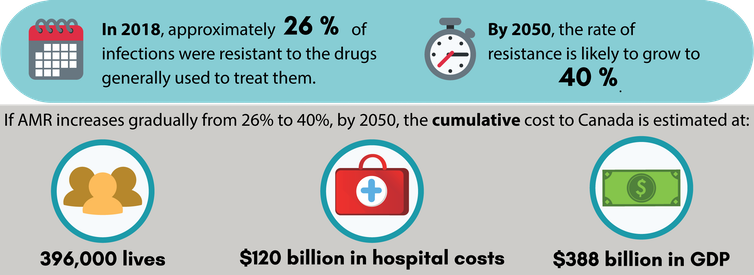 antimicrobial resistance in Canada