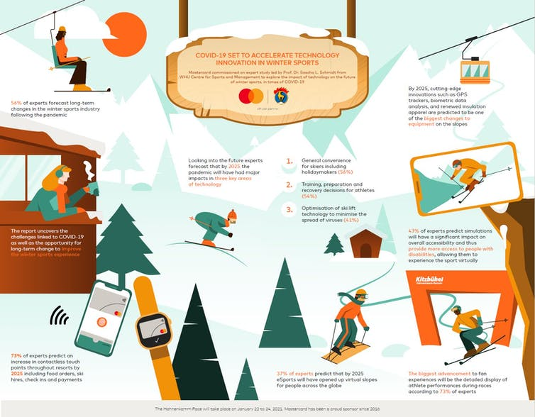 An infographic detailing different technologies used in winter sports.