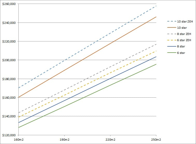 Comparing The Total Costs Of Traditional Housing (solid Lines) Compared To  Zero Energy Housing (dashed Lines) For Various House Sizes.