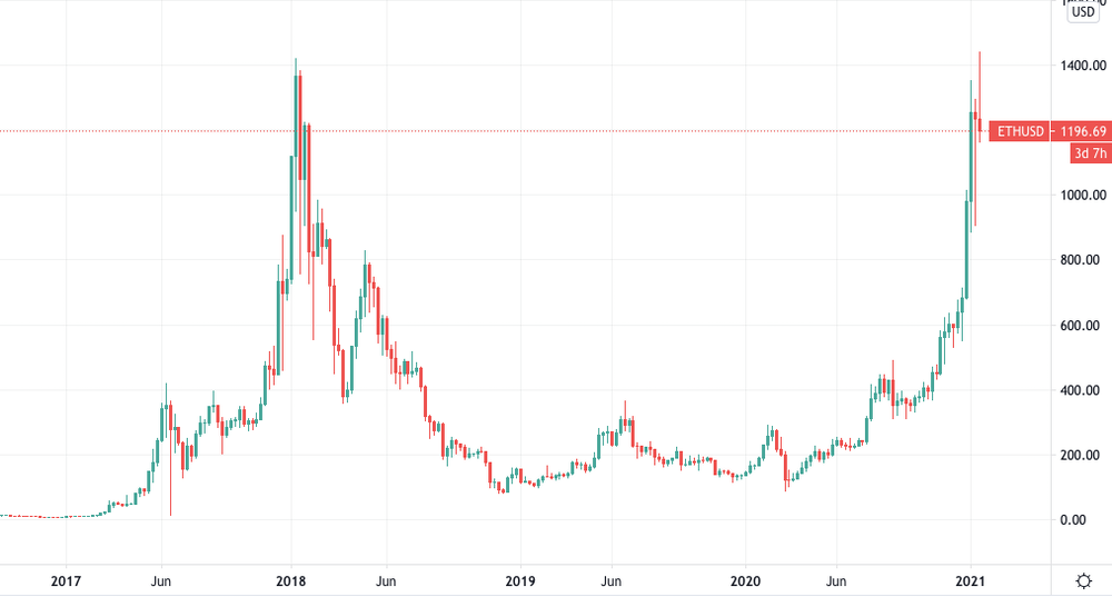 Ethereum What Is It And Why Has The Price Gone Parabolic