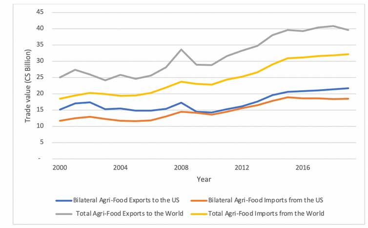 A graph shows agri-food imports and export numbers between Canada, the U.S. and the rest of the world.