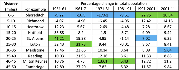 Table showing percentage change in total population of local government wards in each ten-year period 1951 to 2011