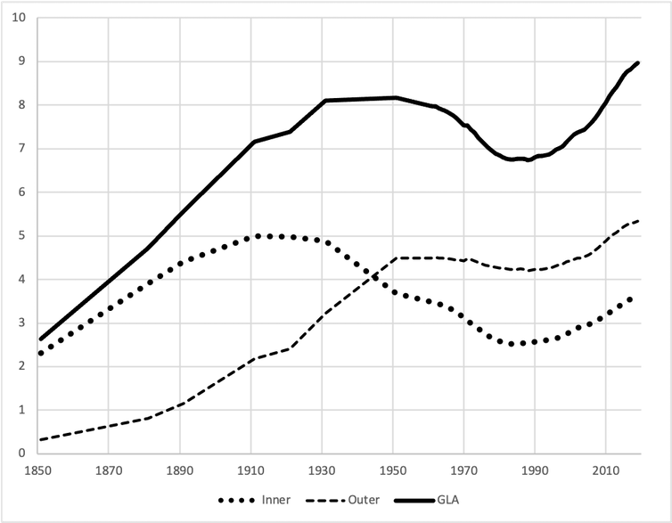 Time series graph showing total population for Greater London, and its sub-divisions into inner and outer London