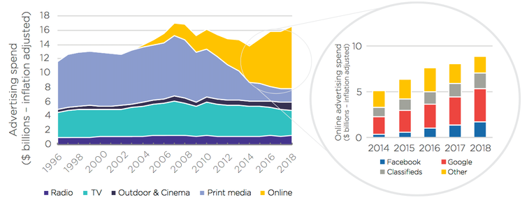 Australian advertising expenditure by media format and digital platform.