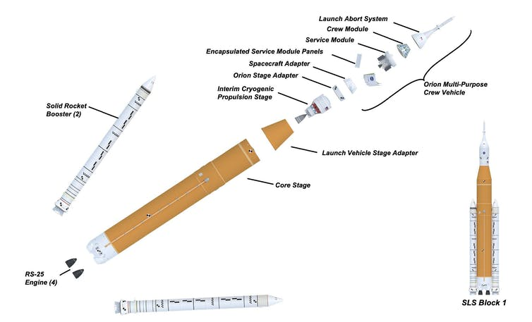 Drawing showing the different stages of the SLS.