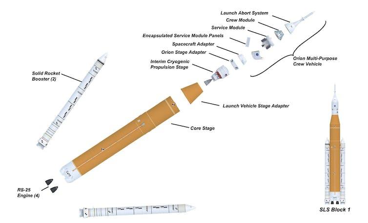 مراحل نظام الإطلاق الفضائي