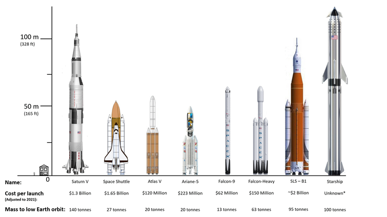 Image showing a number of rockets.