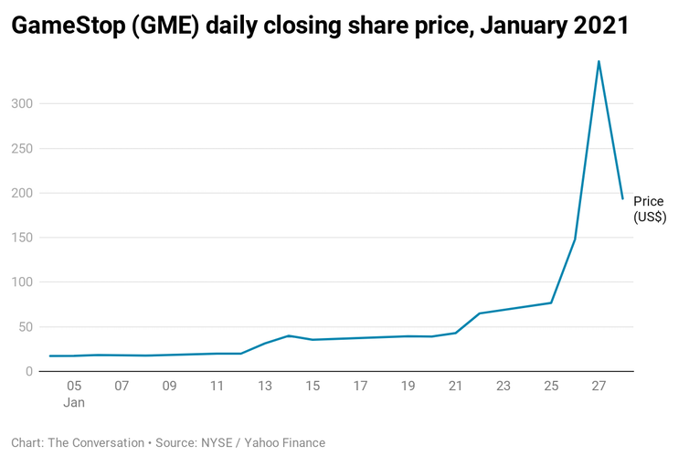 A chart showing GameStop (GME) daily closing share price, January 2021.