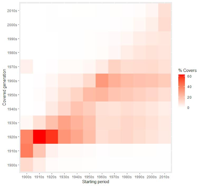 Porcentaje de versiones realizadas por artistas surgidos en una década (Starting period) a artistas de otra década (Covered generation)
