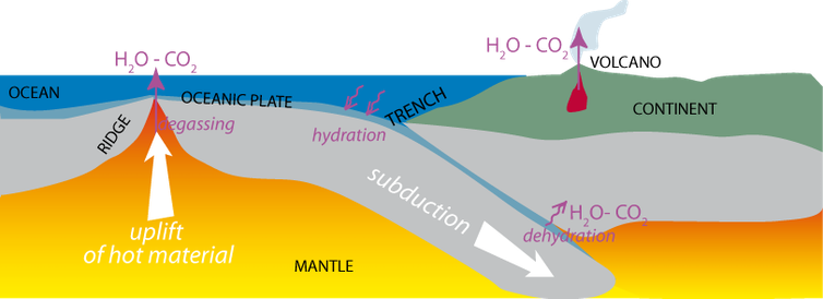 Interactions with water, plate tectonics and CO₂