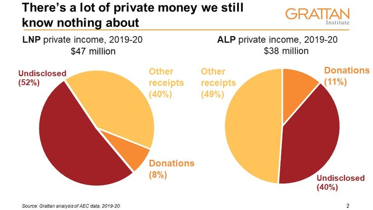 More than half of funding for the major parties remains secret — and this is how they want it