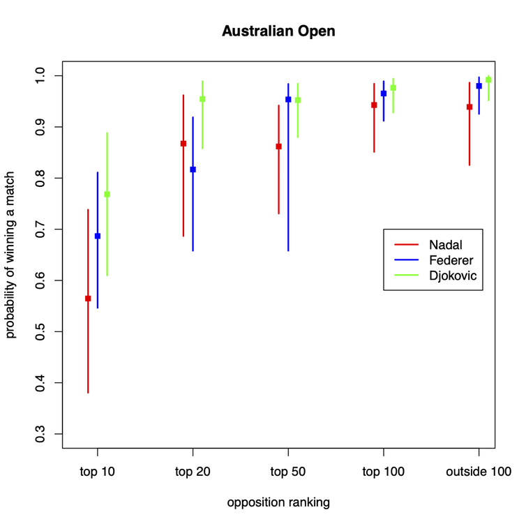Graph for the Australian Open