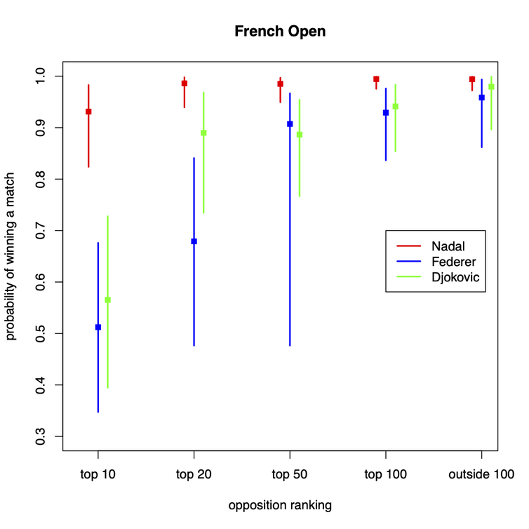 Graph for the French Open