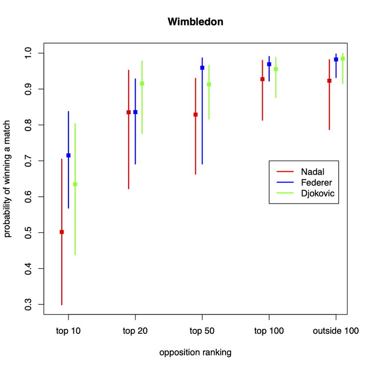 Graph for Wimbledon