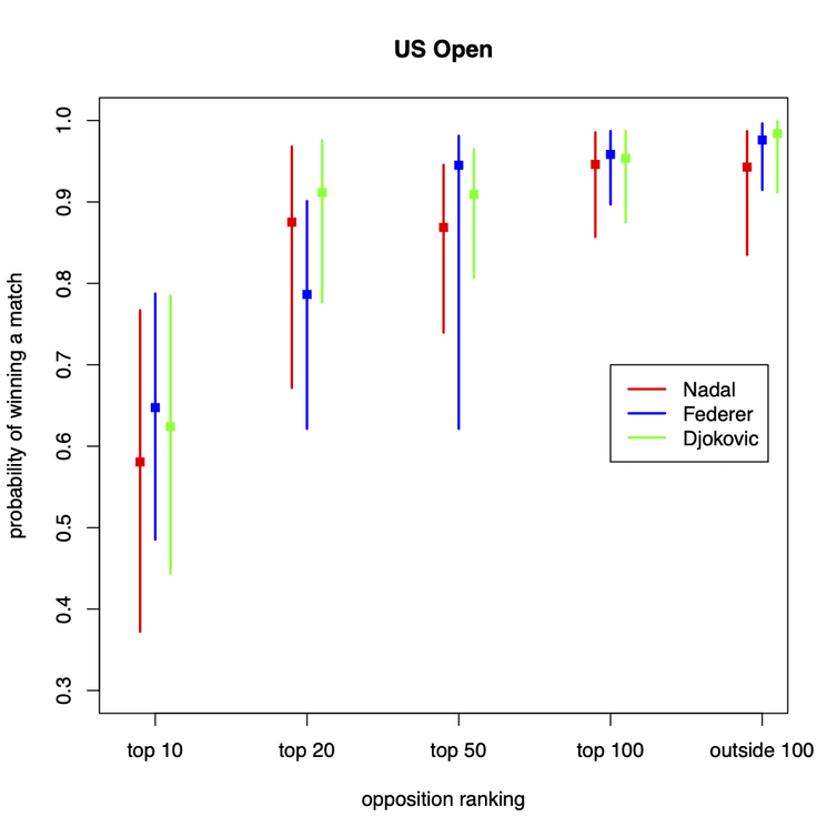 Graph for US Open