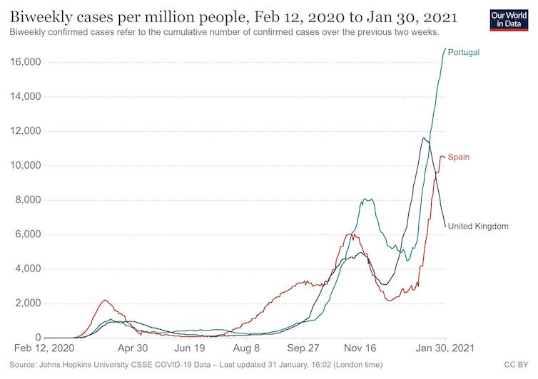 Gráfico en el que se muestra la tasa de casos de Portugal, que supera con mucho las de España o Reino Unido (detalladas en el párrafo anterior).