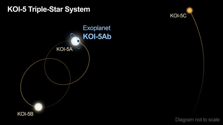 an illustration showing the triple-star system