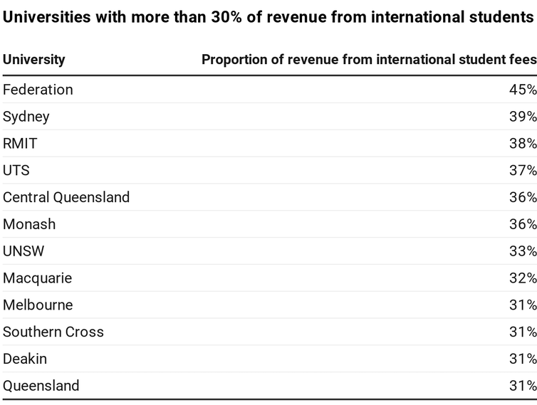 Table of universities that receive more than 30% of their total revenue from international student fees