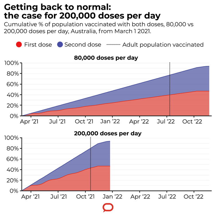 80K doses per day will see the adult population vaccinated by July 11 2022, whereas 200K per day will mean all adults are vaccinated by October 25 2021.