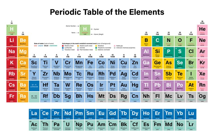 The periodic table, in colour
