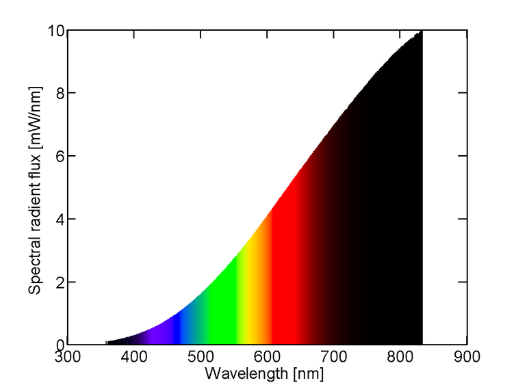 spectral power distribution of various wavelengths of light