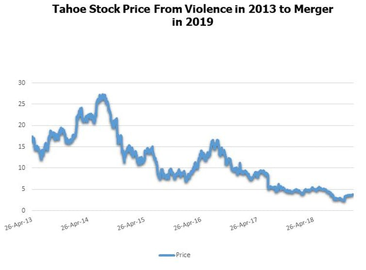 A graph shows Tahoe Resources falling share prices.