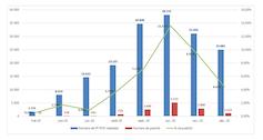 Statistiques des analyses du laboratoire Covid du CHU de Rouen