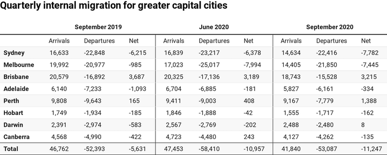 Table showing quarterly internal migration for greater capital cities in September 2019, June 2020 and September 2020