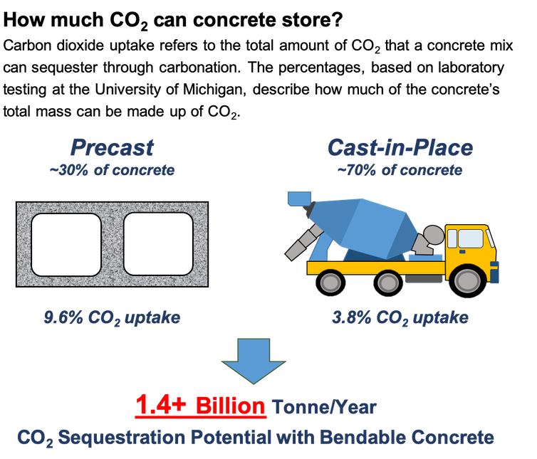 Illustration of CO2 storage possibilities in concrete