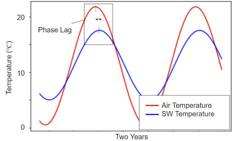Chart of stream water and air temperature