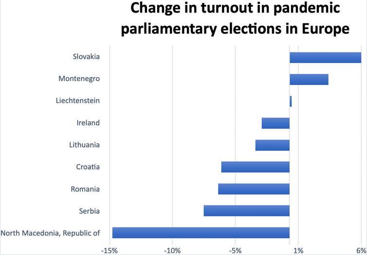 A chart showing that voter turnout has fallen in European elections held during the pandemic.