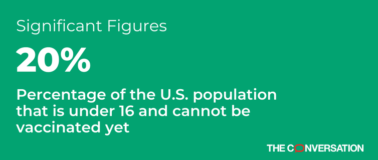 Significant number: 20% of the US population is under 16 years of age