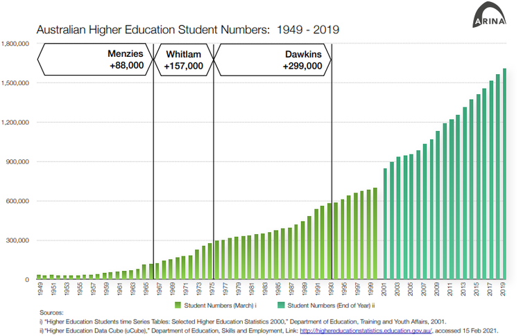 chart showing postwar growth in university student numbers in Australia