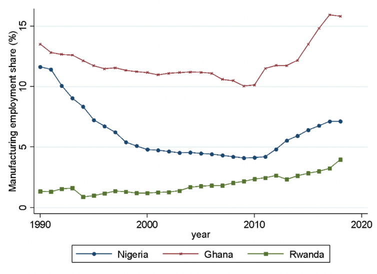 Graph showing manufacturing employment in Ghana, Rwanda and Nigeria