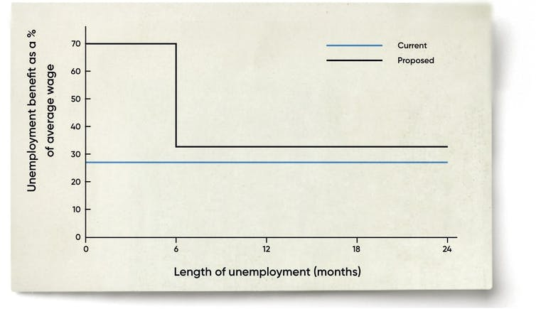 First lift JobSeeker, then add on fully-funded unemployment insurance