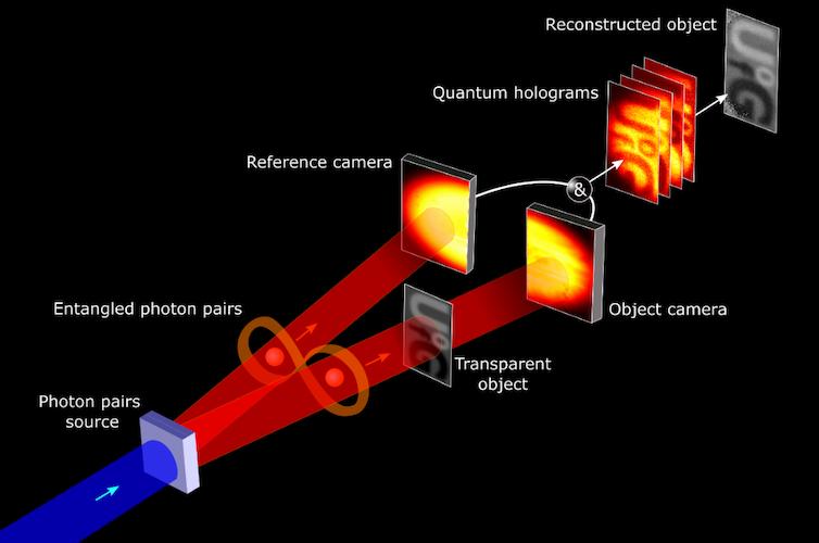 Un diagrama que muestra fotones entrelazados que crean un nuevo tipo de holograma.