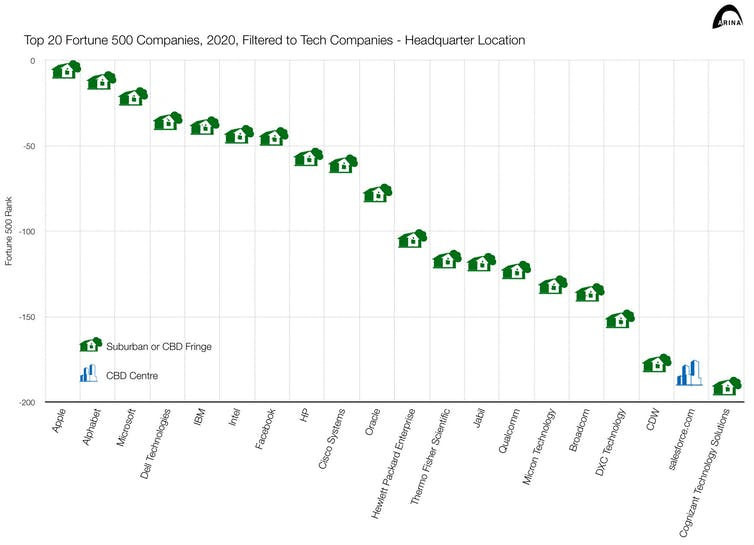 Chart showing locations of top 20 Fortune 500 tech companies